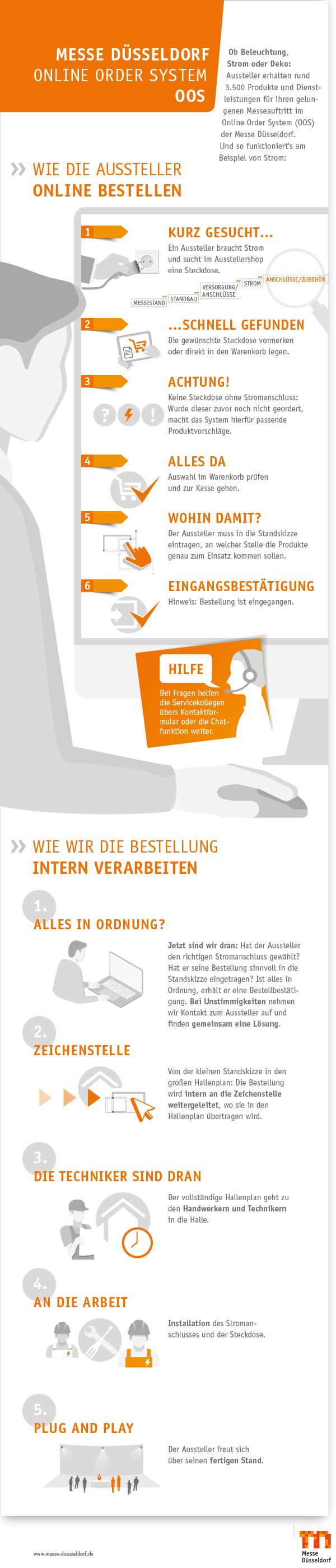 Infografik OOS Messe Düsseldorf